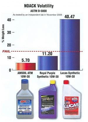 NOACK Volatility Test AMSOIL vs Royal Purple vs Lucas Oil